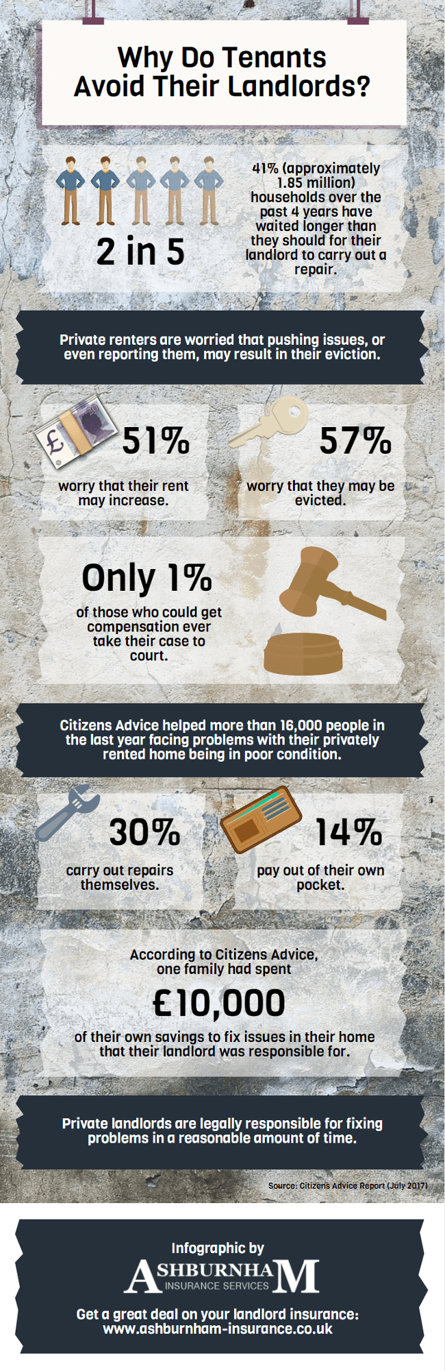 1.85 Million Households Avoid Contacting Their Landlords About Repairs - infographic